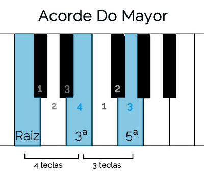 piano principiantes do mayor