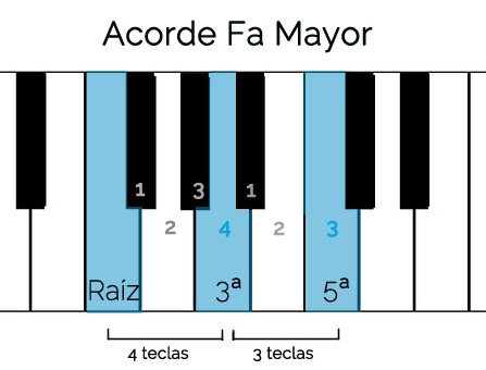 iniciacion al piano Fa Mayor