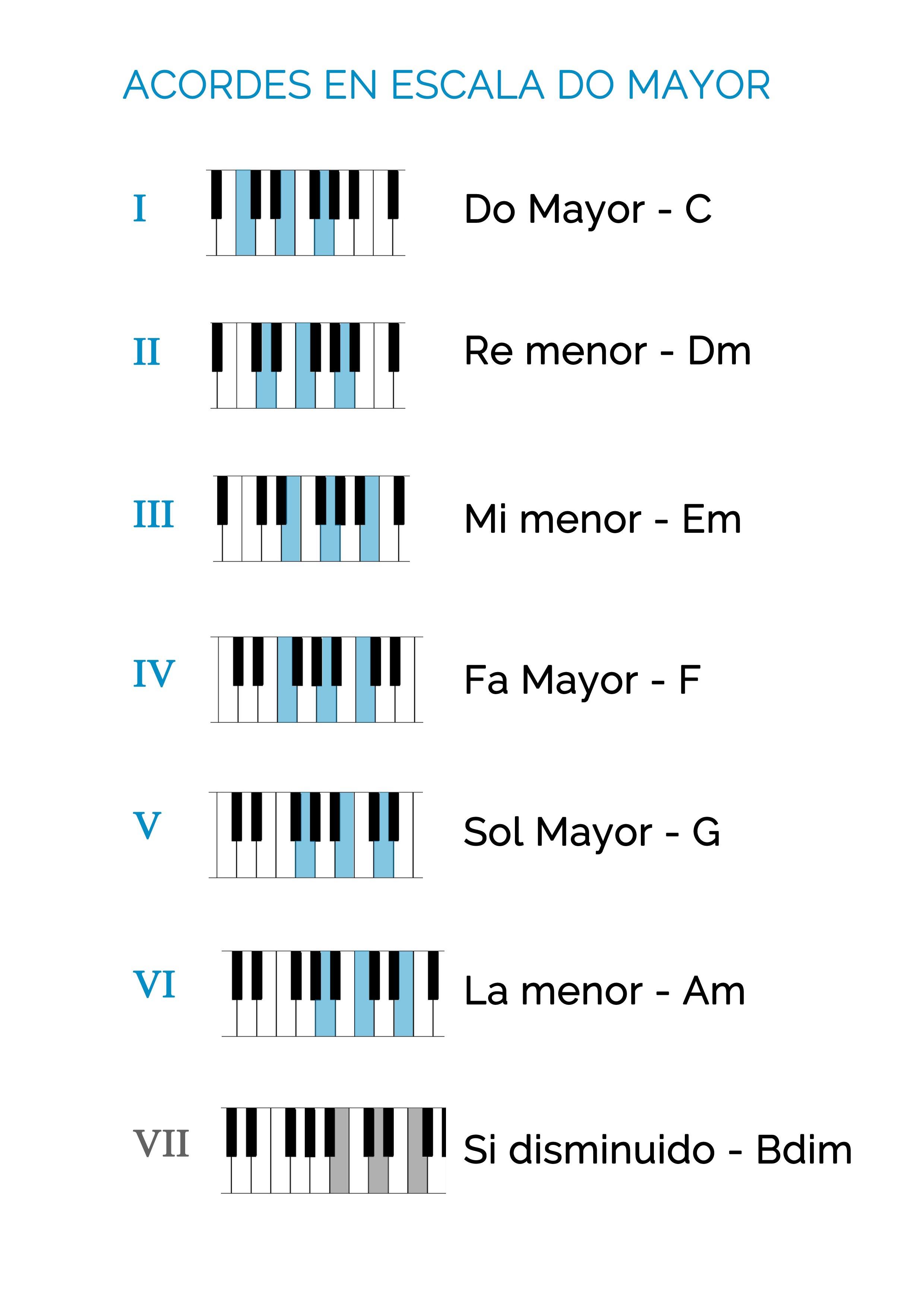 Acordes Para Piano Aprendiendo Los Acordes Mayores Y Menores