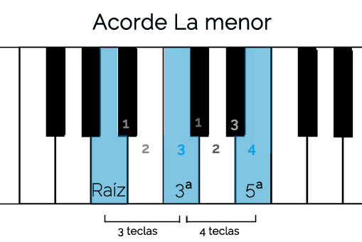 piano curso la menor