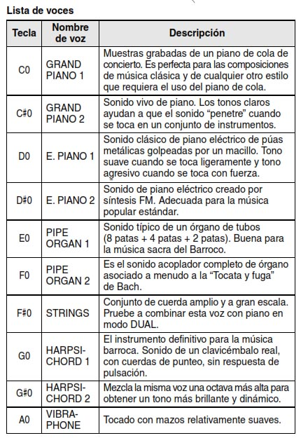 piano digital p45 voces