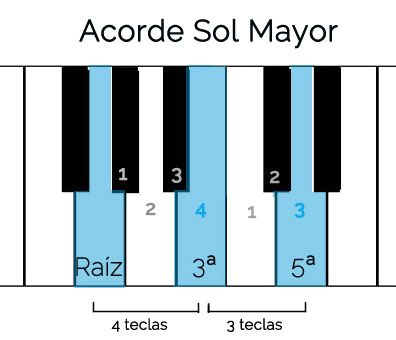 aprendiendo piano Sol Mayor