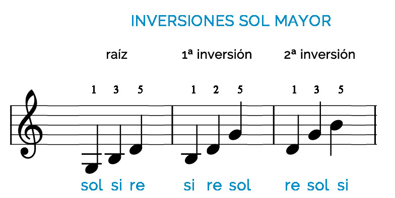 inversiones sol mayor
